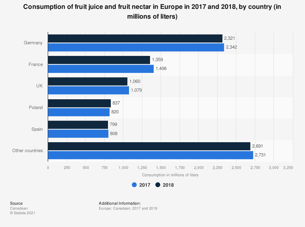 Statistic: Consumption of fruit juice and fruit nectar in Europe in 2017 and 2018, by country (in millions of liters) | Statista