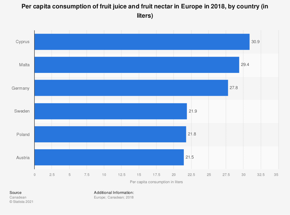 Statistic: Per capita consumption of fruit juice and fruit nectar in Europe in 2018, by country (in liters) | Statista