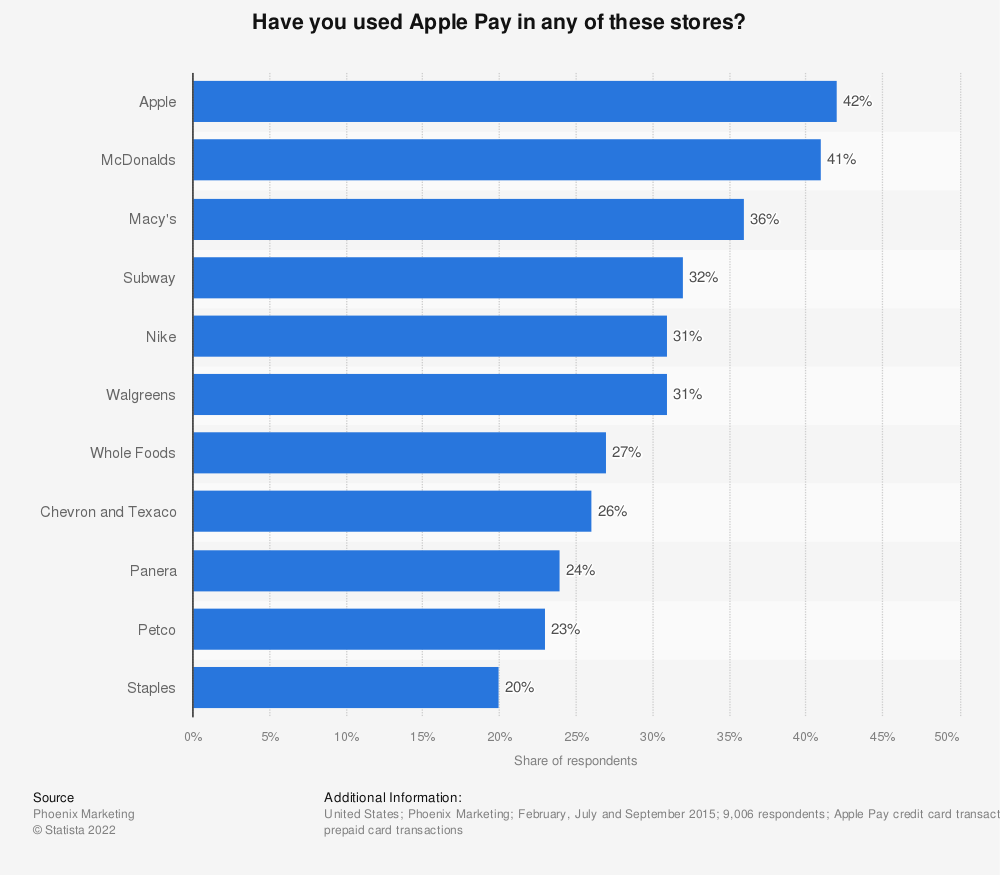Statistic: Have you used Apple Pay in any of these stores? | Statista