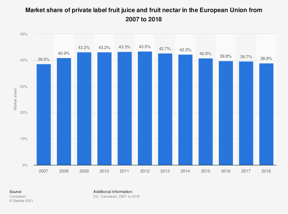 Statistic: Market share of private label fruit juice and fruit nectar in the European Union from 2007 to 2018 | Statista
