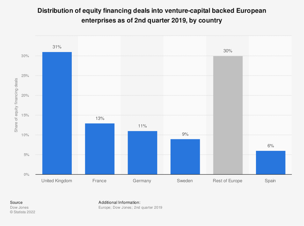 Statistic: Distribution of equity financing deals into venture-capital backed European enterprises as of 2nd quarter 2018, by country | Statista