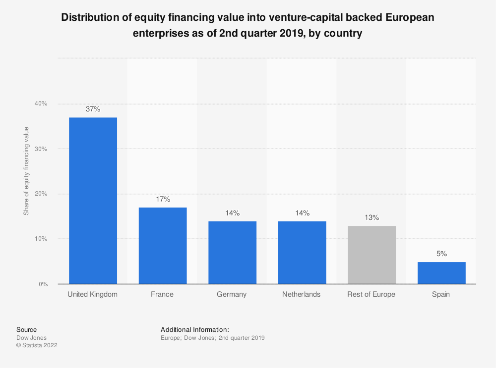 Statistic: Distribution of equity financing value into venture-capital backed European enterprises as of 2nd quarter 2018, by country | Statista