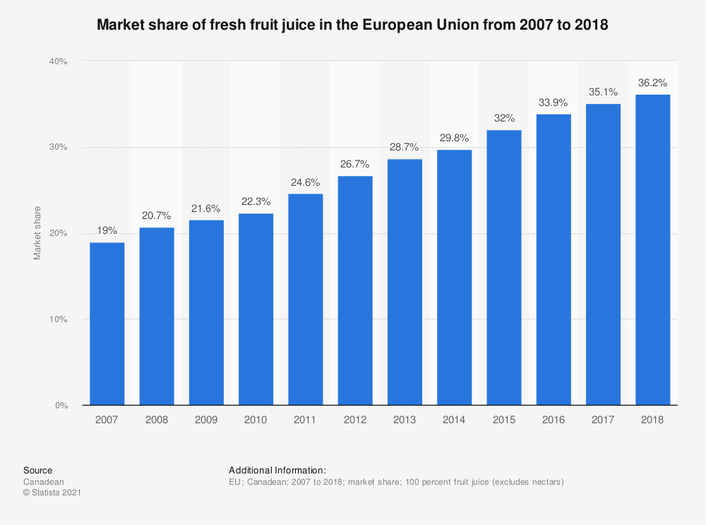 Statistic: Market share of fresh fruit juice in the European Union from 2007 to 2018 | Statista
