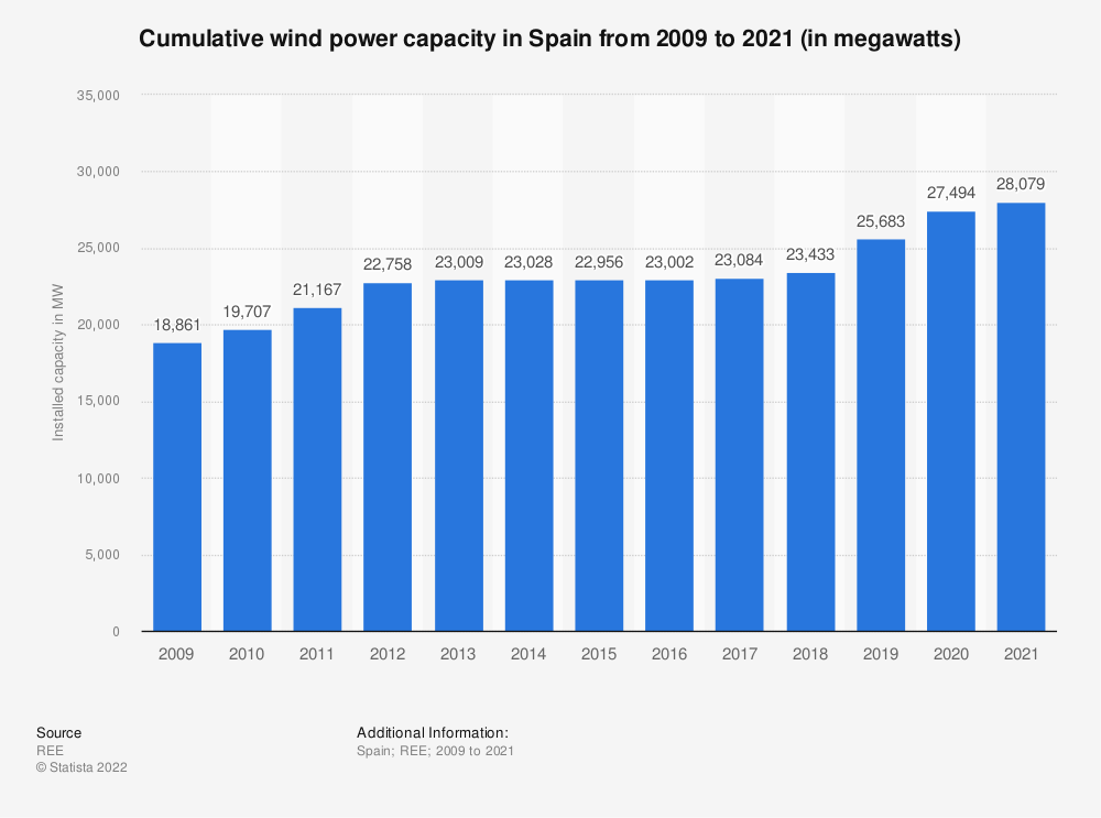 Statistic: Total installed wind power capacity in Spain from 2013 to 2018 (in megawatts) | Statista