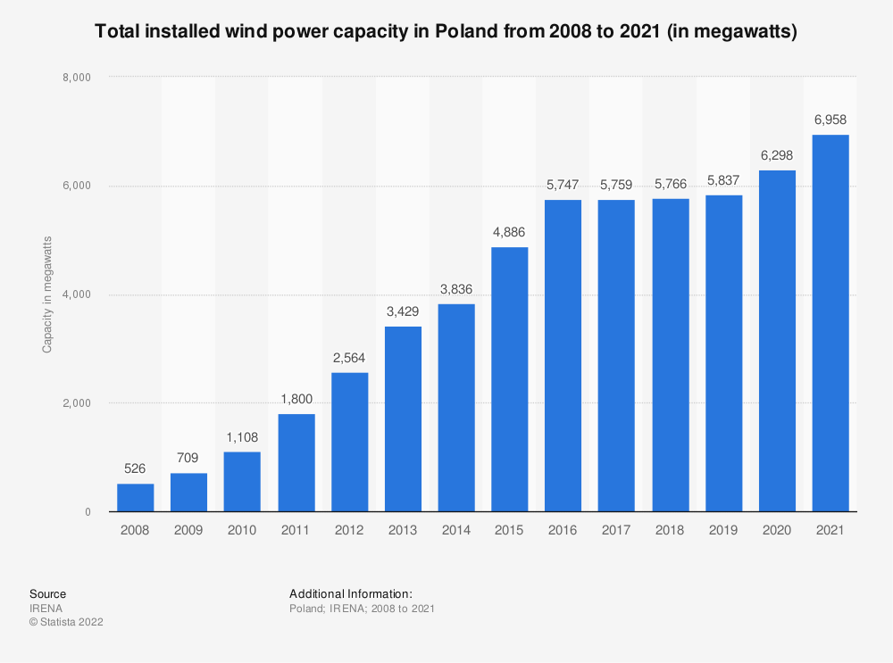 Statistic: Total installed wind power capacity in Poland from 2008 to 2018 (in megawatts) | Statista