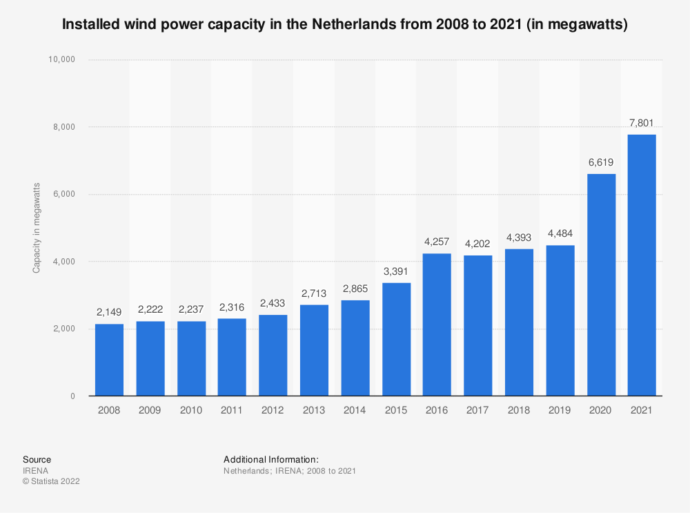 Statistic: Total installed wind power capacity in the Netherlands from 2008 to 2018 (in megawatts) | Statista
