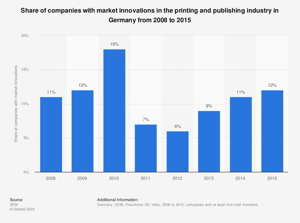 Statistic: Share of companies with market innovations in the printing and publishing industry in Germany from 2008 to 2015   Statista
