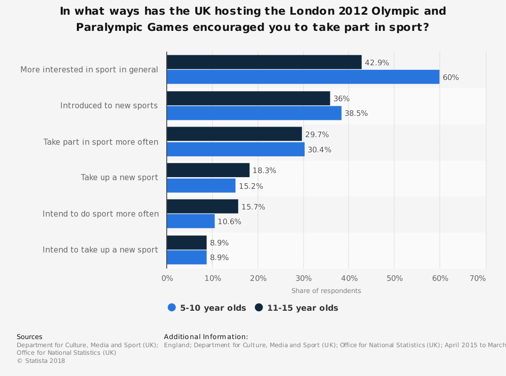 Statistic: In what ways has the UK hosting the London 2012 Olympic and Paralympic Games encouraged you to take part in sport? | Statista