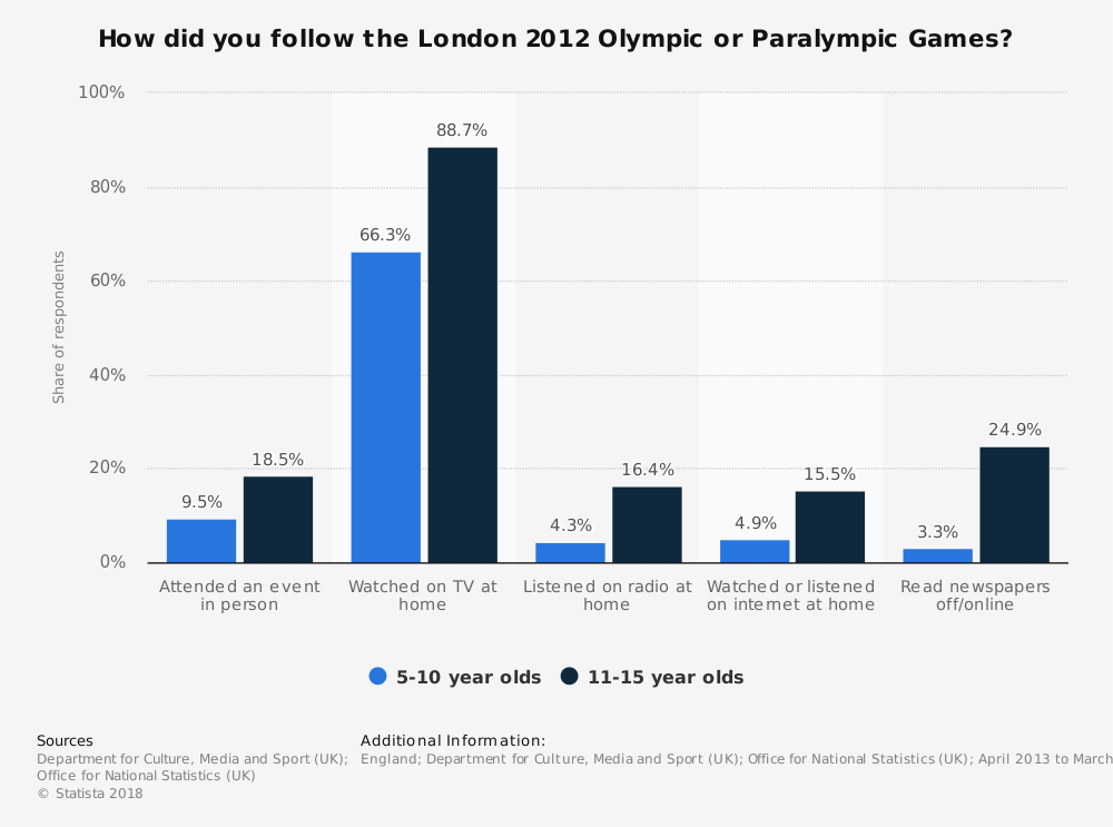Statistic: How did you follow the London 2012 Olympic or Paralympic Games?   Statista