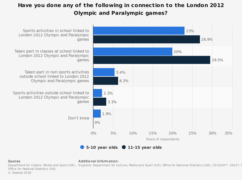 Statistic: Have you done any of the following in connection to the London 2012 Olympic and Paralympic games? | Statista