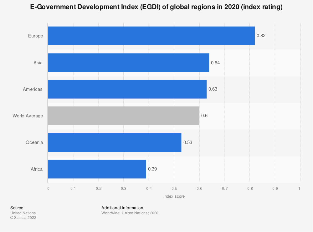 Statistic: E-Government Development Index (EGDI) of global regions in 2018 (index rating) | Statista