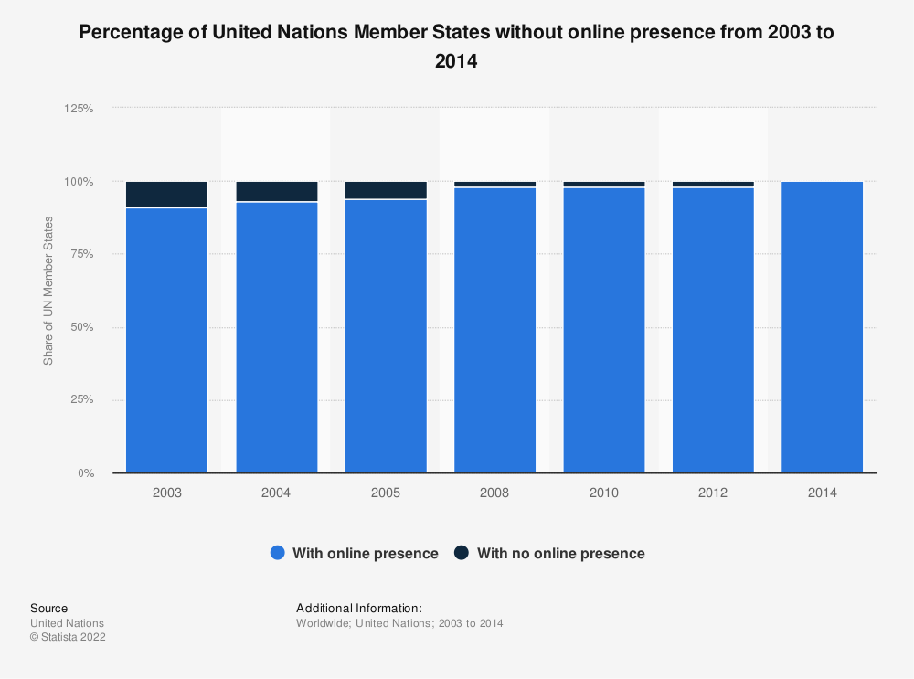 Statistic: Percentage of United Nations Member States without online presence from 2003 to 2014 | Statista