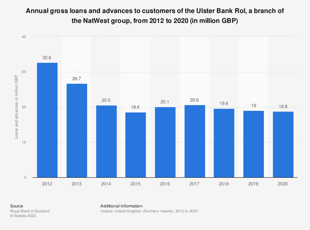 Statistic: Annual gross loans and advances to customers of the Ulster Bank Rol, a branch of the Royal Bank of Scotland group, from 2012 to 2018 (in million GBP) | Statista