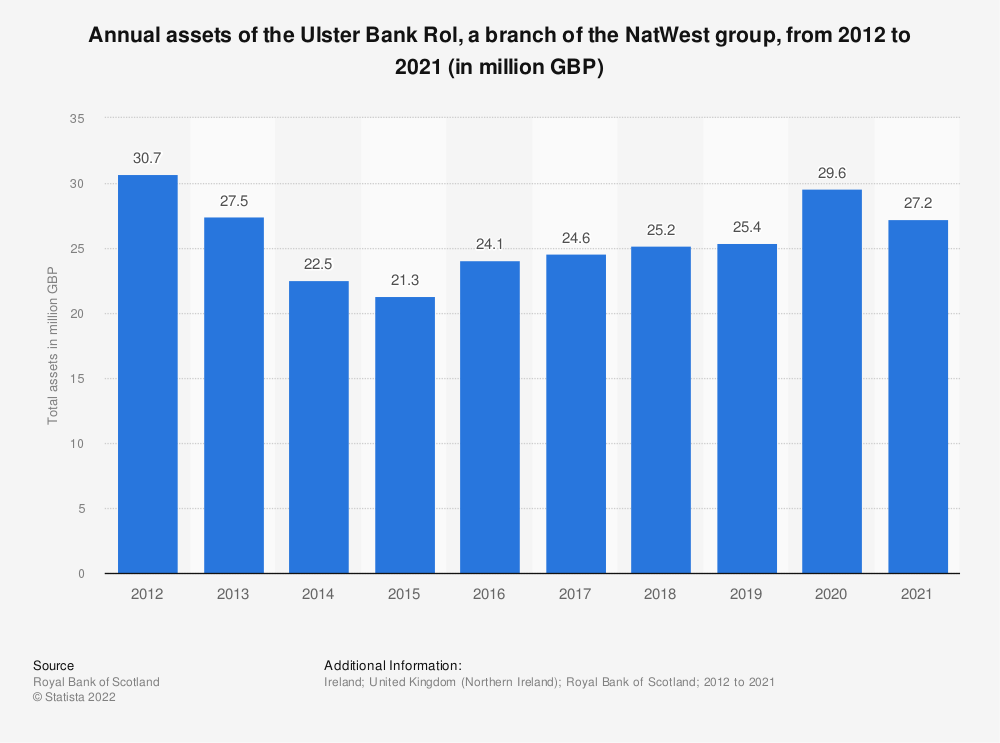 Statistic: Annual assets of the Ulster Bank Rol, a branch of the Royal Bank of Scotland group, from 2012 to 2018 (in million GBP)  | Statista
