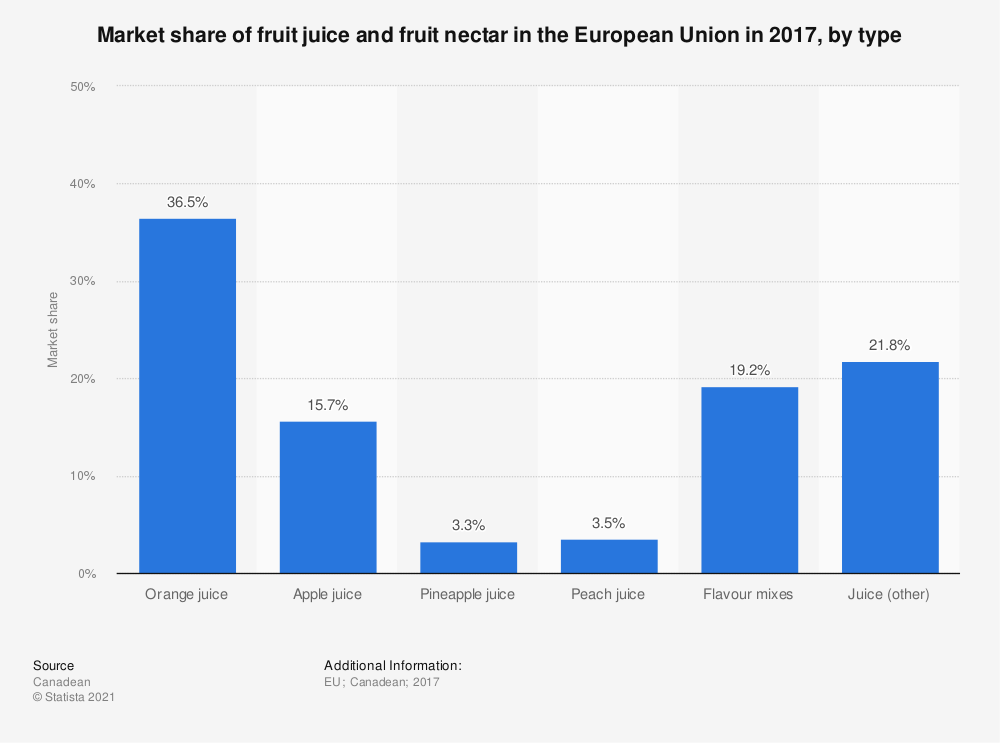 Statistic: Market share of fruit juice and fruit nectar in the European Union in 2017, by type | Statista