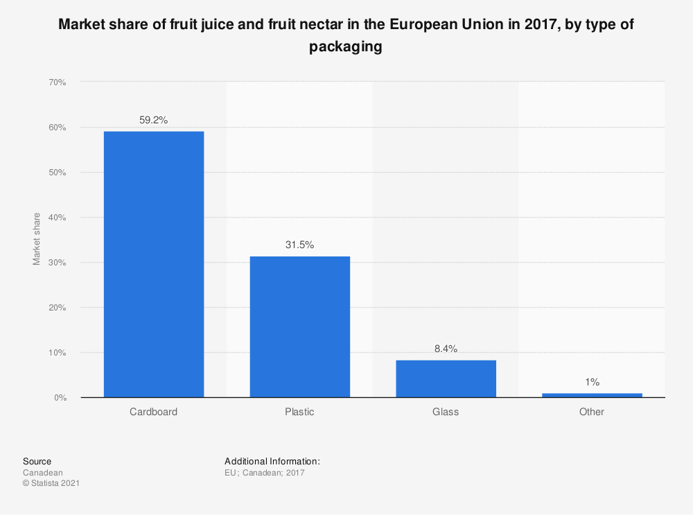 Statistic: Market share of fruit juice and fruit nectar in the European Union in 2017, by type of packaging | Statista