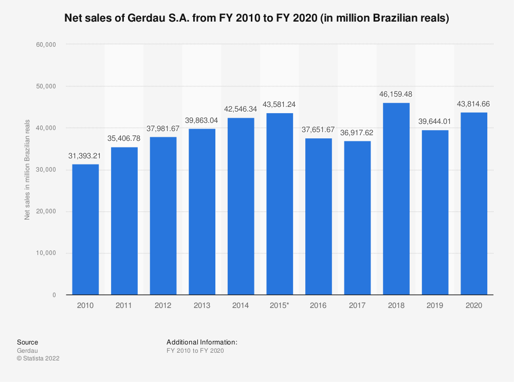 Statistic: Net sales of Gerdau S.A. from FY 2010 to FY 2019 (in million Brazilian reals) | Statista