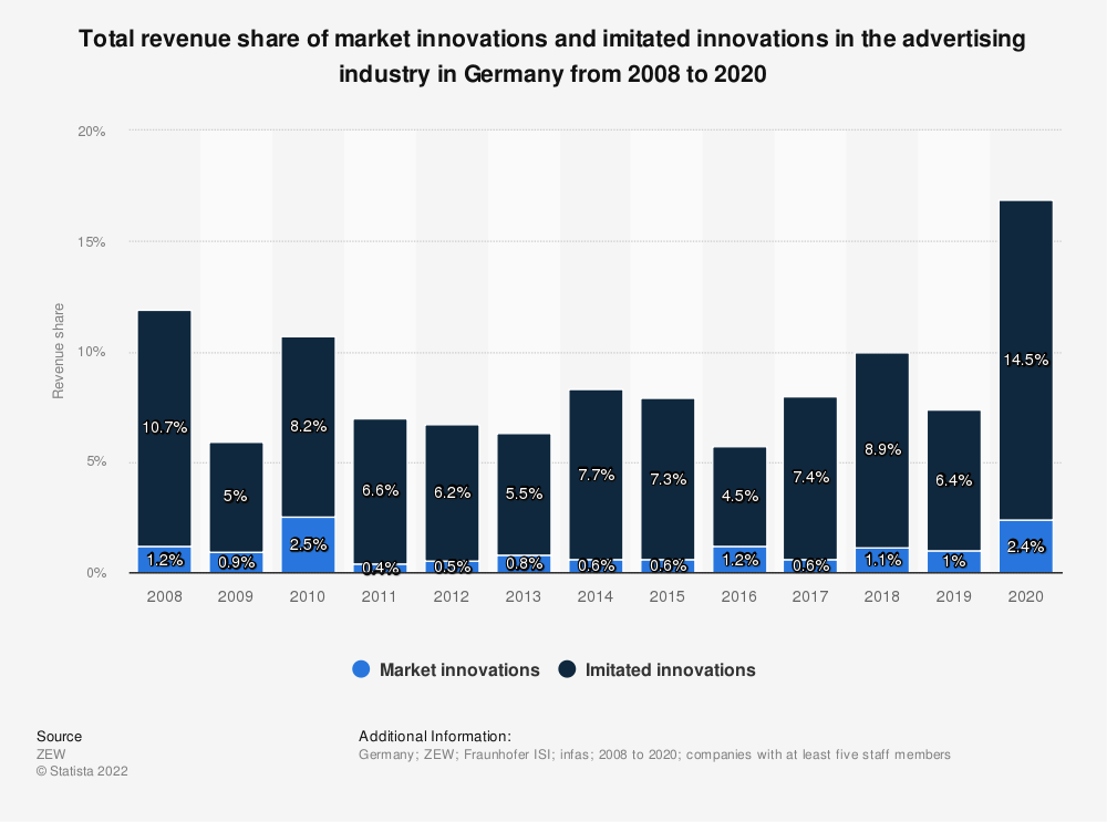 Statistic: Total revenue share of market innovations and imitated innovations in the advertising industry in Germany from 2008 to 2018 | Statista