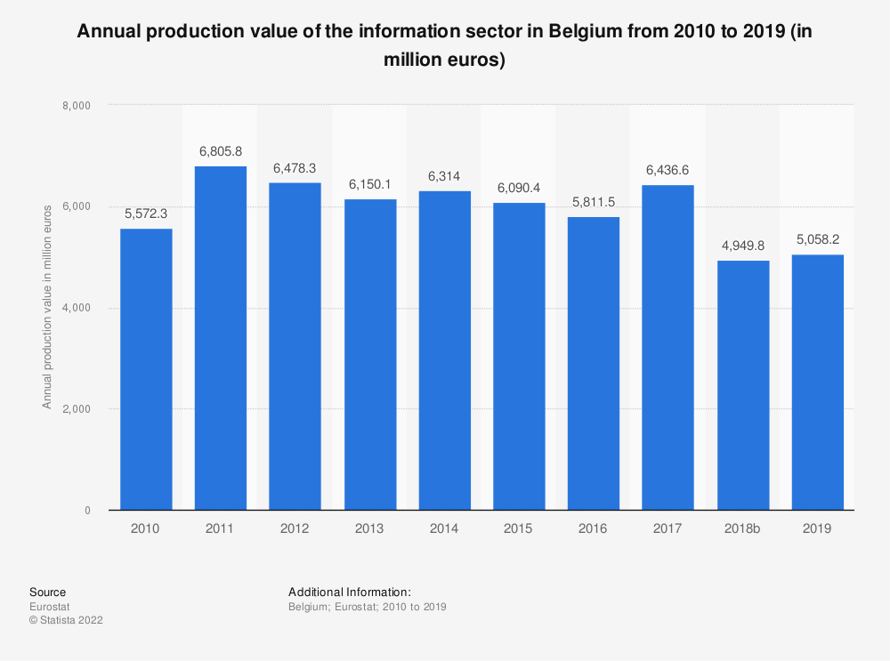 Statistic: Annual production value of the information sector in Belgium from 2008 to 2015 (in million euros) | Statista