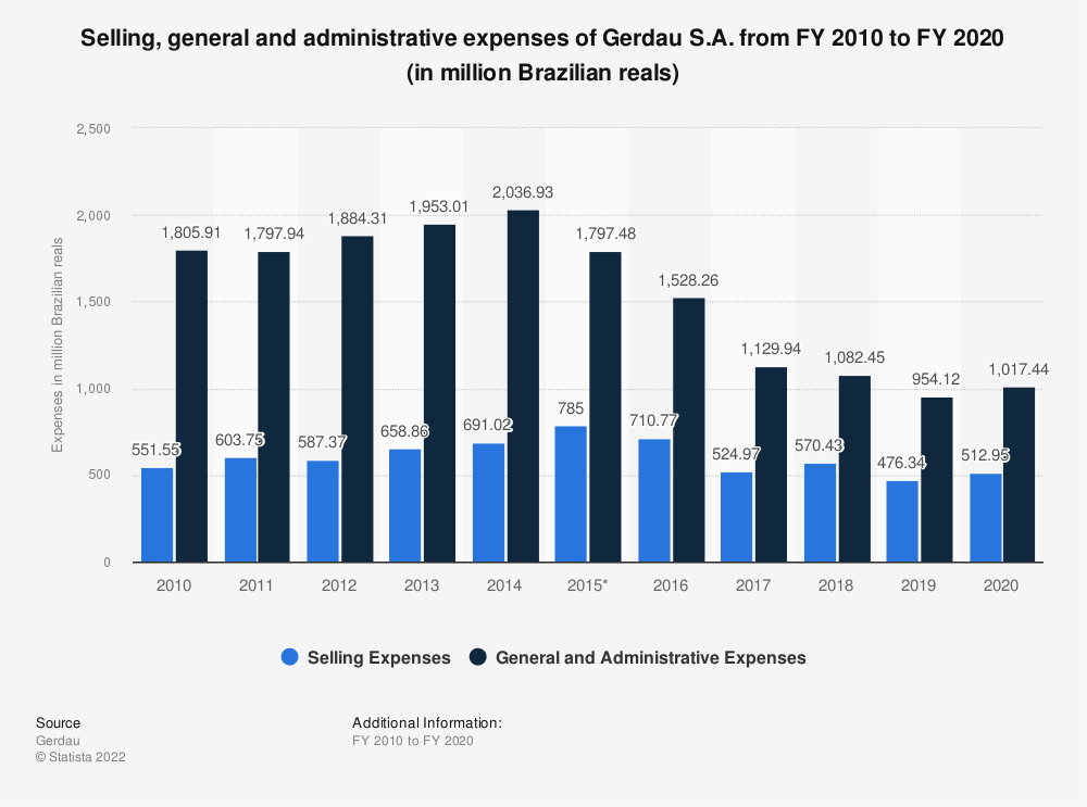Statistic: Selling, general and administrative expenses of Gerdau S.A. from FY 2010 to FY 2019 (in million Brazilian reals) | Statista