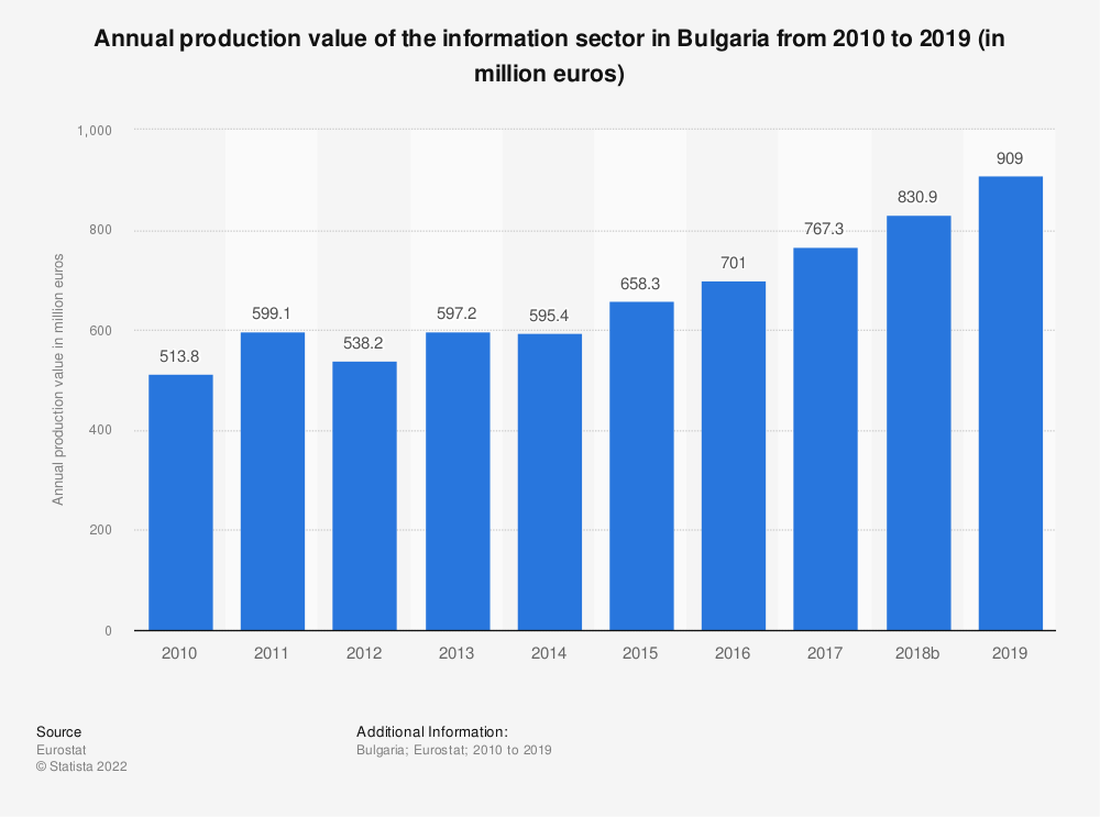 Statistic: Annual production value of the information sector in Bulgaria from 2008 to 2015 (in million euros) | Statista