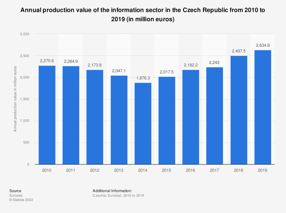 Statistic: Annual production value of the information sector in the Czech Republic from 2008 to 2015 (in million euros) | Statista