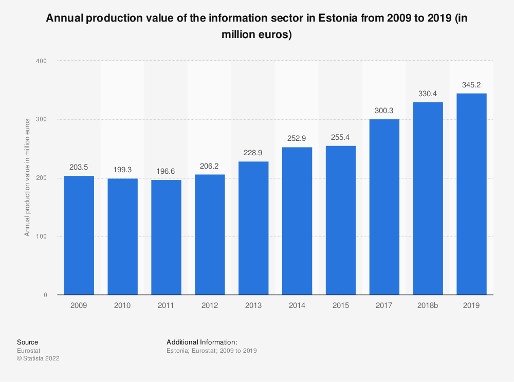 Statistic: Annual production value of the information sector in Estonia from 2008 to 2015 (in million euros) | Statista