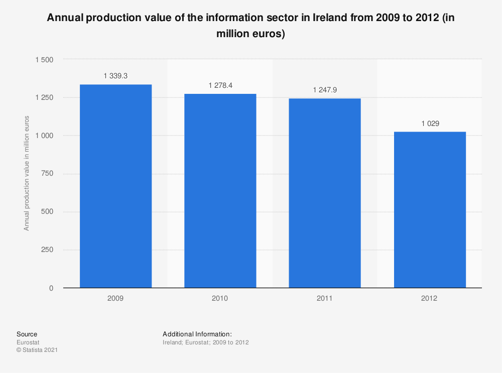 Statistic: Annual production value of the information sector in Ireland from 2009 to 2012 (in million euros) | Statista