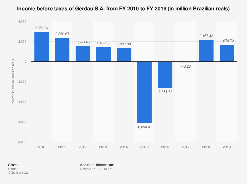 Statistic: Gerdau's income before taxes from FY 2010 to FY 2018 (in million Brazilian reals) | Statista