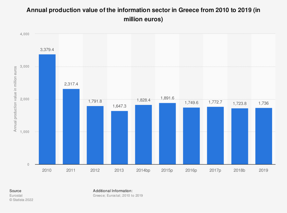 Statistic: Annual production value of the information sector in Greece from 2008 to 2014 (in million euros) | Statista