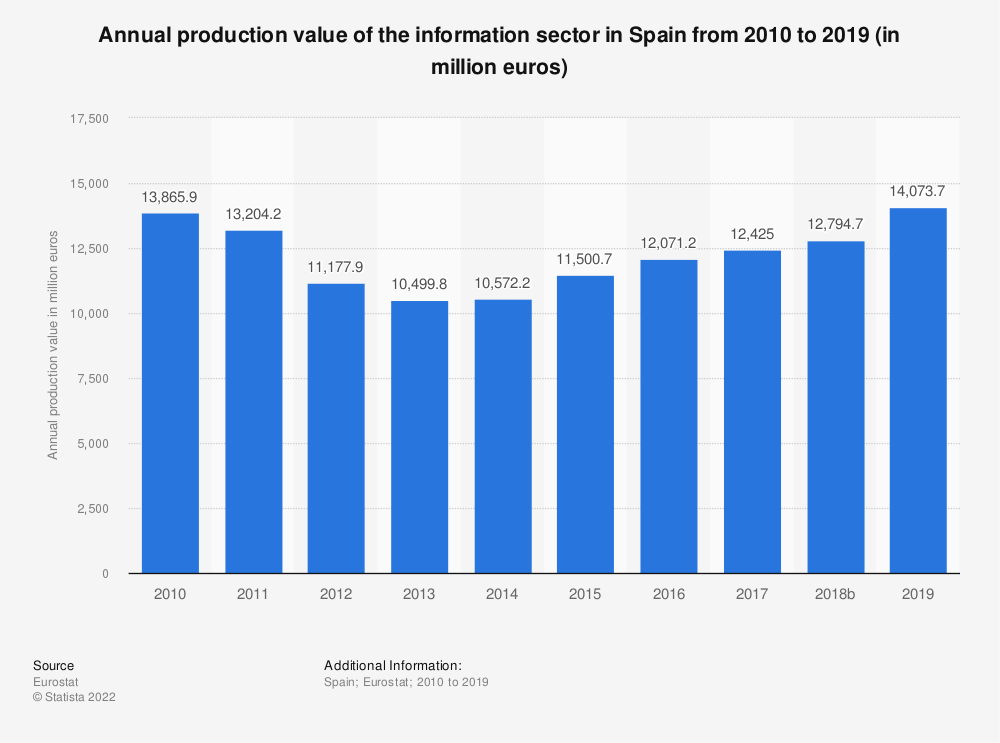 Statistic: Annual production value of the information sector in Spain from 2008 to 2015 (in million euros) | Statista