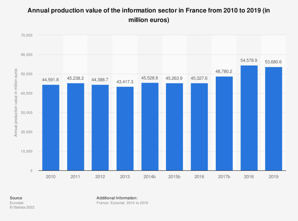 Statistic: Annual production value of the information sector in France from 2008 to 2016 (in million euros) | Statista