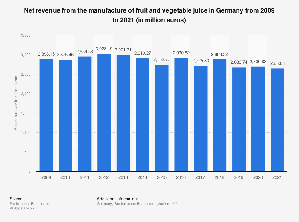 Statistic: Net revenue from the manufacture of fruit and vegetable juice in Germany from 2009 to 2019 (in million euros) | Statista
