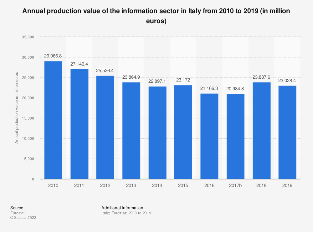Statistic: Annual production value of the information sector in Italy from 2008 to 2015 (in million euros) | Statista