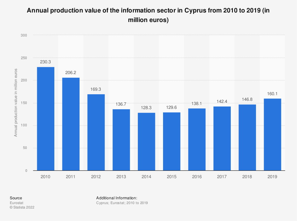 Statistic: Annual production value of the information sector in Cyprus from 2008 to 2015 (in million euros) | Statista