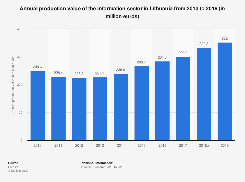 Statistic: Annual production value of the information sector in Lithuania from 2008 to 2015 (in million euros) | Statista