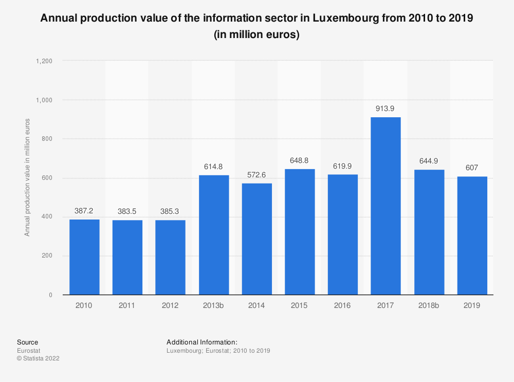 Statistic: Annual production value of the information sector in Luxembourg from 2008 to 2015 (in million euros) | Statista