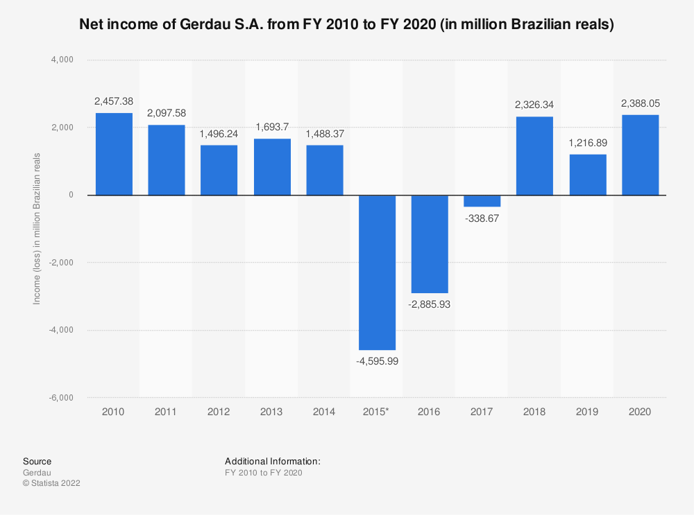 Statistic: Net income of Gerdau S.A. from FY 2010 to FY 2019 (in million Brazilian reals) | Statista