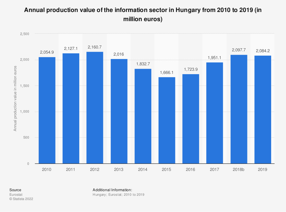 Statistic: Annual production value of the information sector in Hungary from 2008 to 2015 (in million euros) | Statista