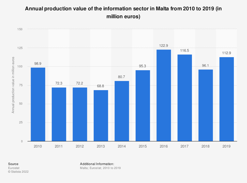 Statistic: Annual production value of the information sector in Malta from 2008 to 2015 (in million euros)   Statista