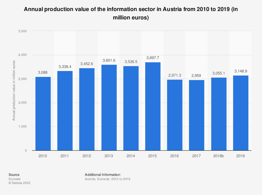 Statistic: Annual production value of the information sector in Austria from 2008 to 2015 (in million euros) | Statista