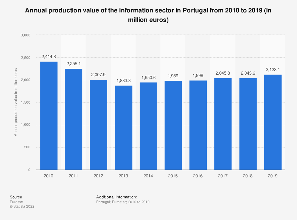 Statistic: Annual production value of the information sector in Portugal from 2008 to 2015 (in million euros) | Statista