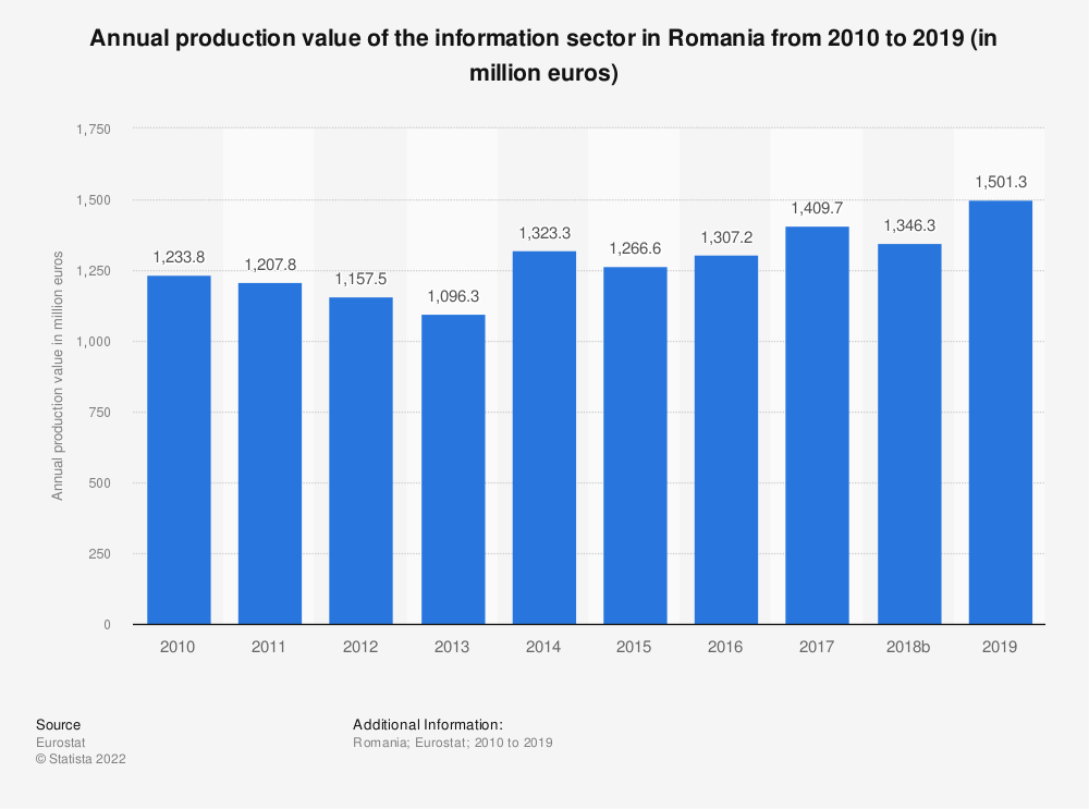 Statistic: Annual production value of the information sector in Romania from 2008 to 2015 (in million euros) | Statista