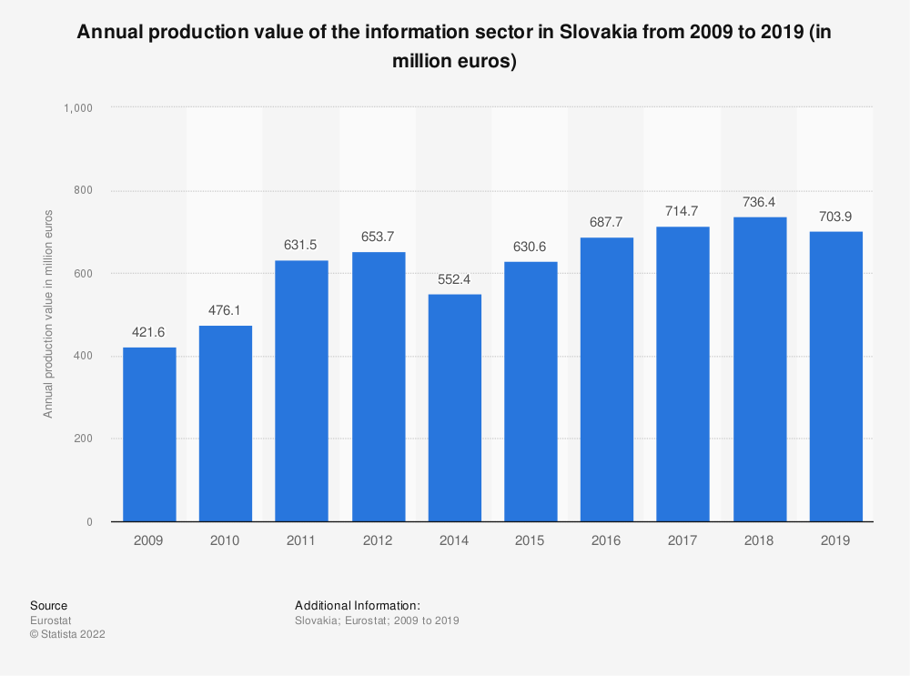 Statistic: Annual production value of the information sector in Slovakia from 2008 to 2015 (in million euros) | Statista
