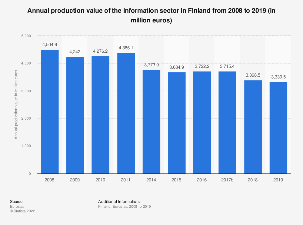 Statistic: Annual production value of the information sector in Finland from 2008 to 2015 (in million euros) | Statista