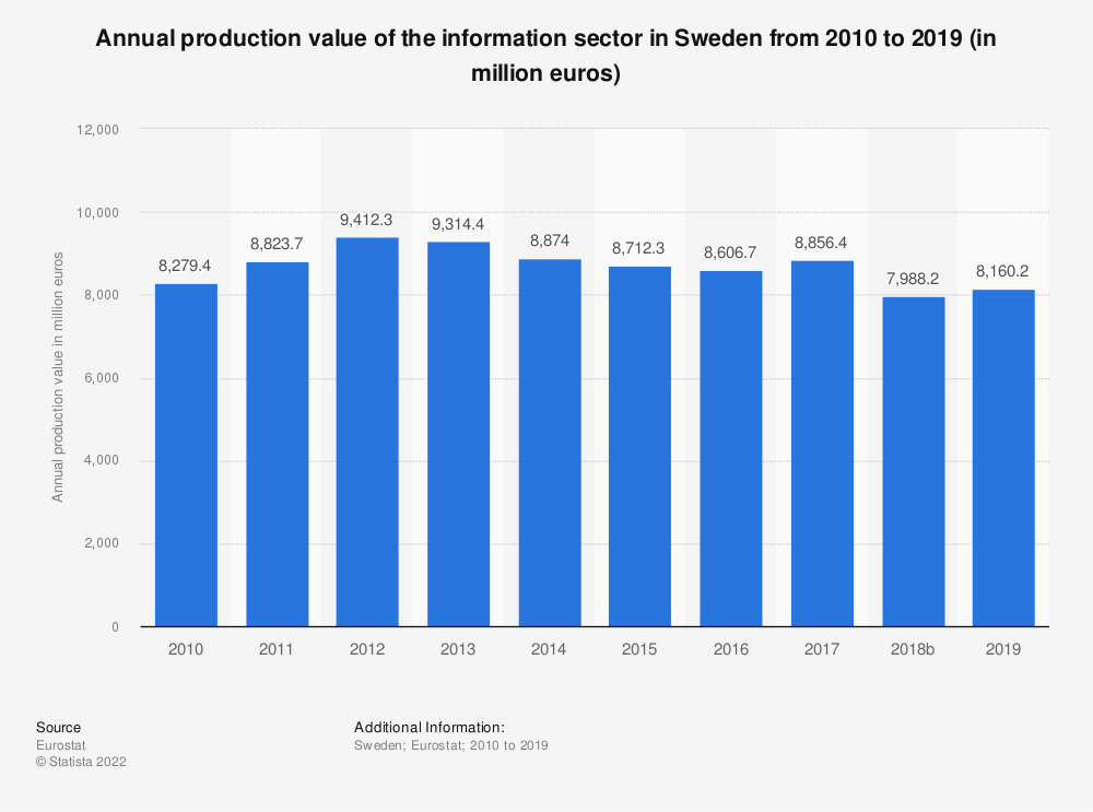 Statistic: Annual production value of the information sector in Sweden from 2008 to 2015 (in million euros) | Statista