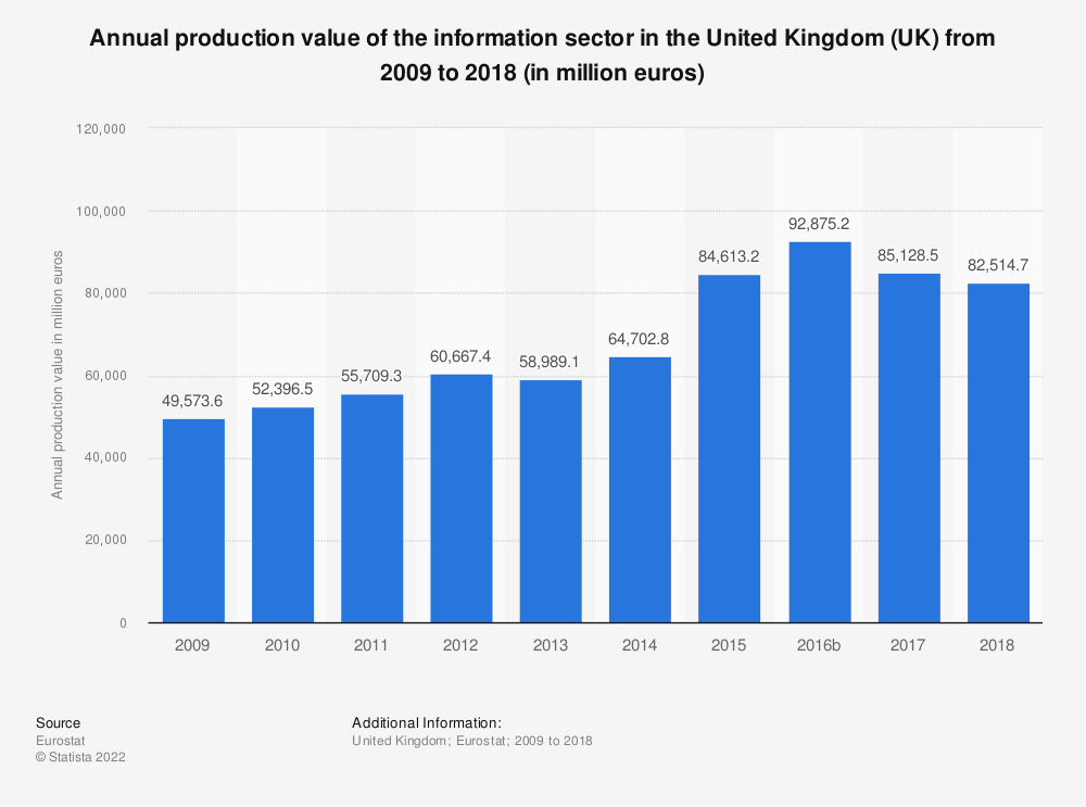 Statistic: Annual production value of the information sector in the United Kingdom (UK) from 2008 to 2015 (in million euros) | Statista