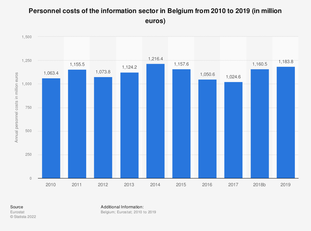 Statistic: Personnel costs of the information sector in Belgium from 2008 to 2015 (in million euros) | Statista