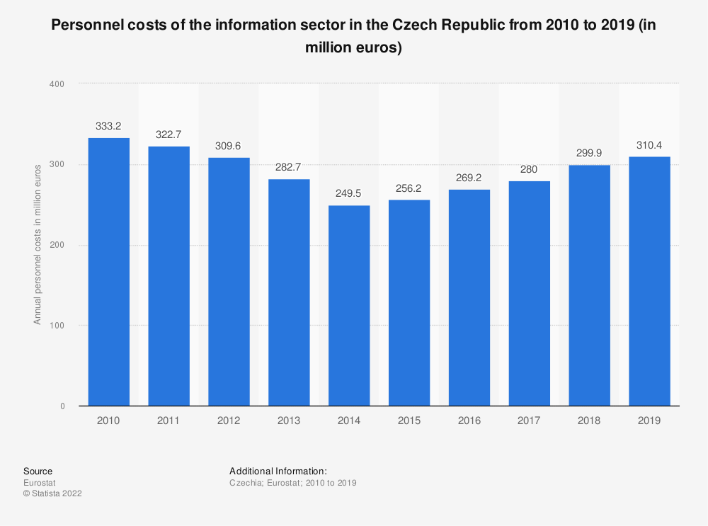 Statistic: Personnel costs of the information sector in the Czech Republic from 2008 to 2015 (in million euros) | Statista