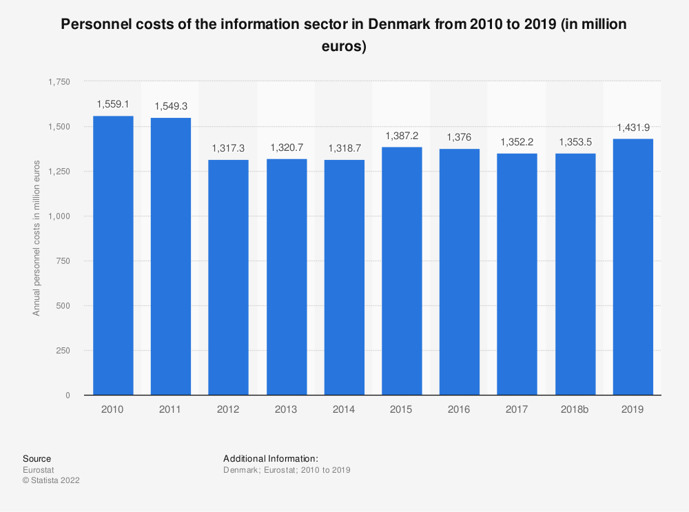 Statistic: Personnel costs of the information sector in Denmark from 2008 to 2015 (in million euros) | Statista